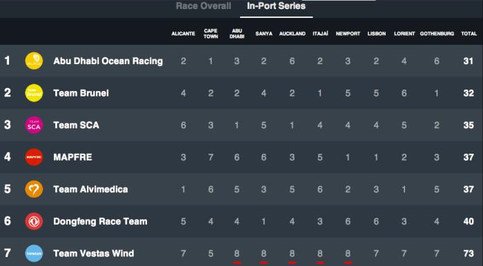 Klasyfikacja finalna In Port Races z podziałem na poszczególne 10 wyścigów / VOR