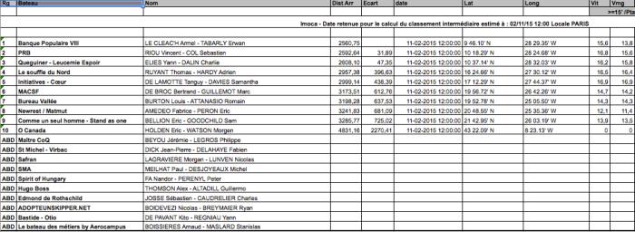 Lista klasy IMOCA. Hm.