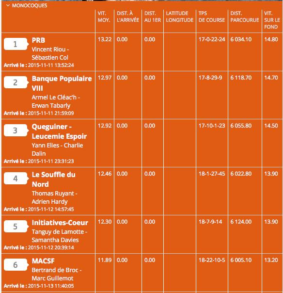 Pierwsza piątka klasyfikacji IMOCA - Transat jacques Vabre.